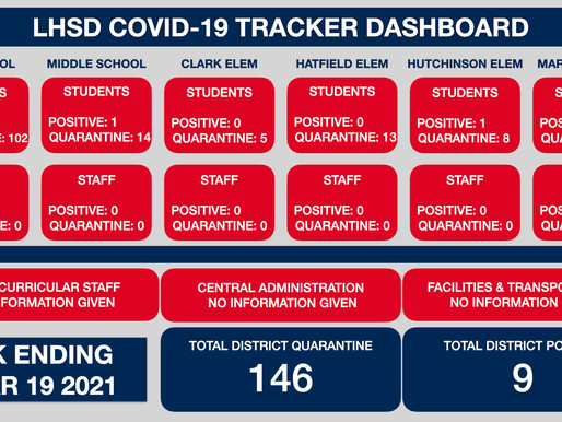 LHSD COVID TRACKER WK ENDING 3/19/21