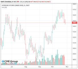 soymeal chart