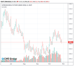 sbm chart