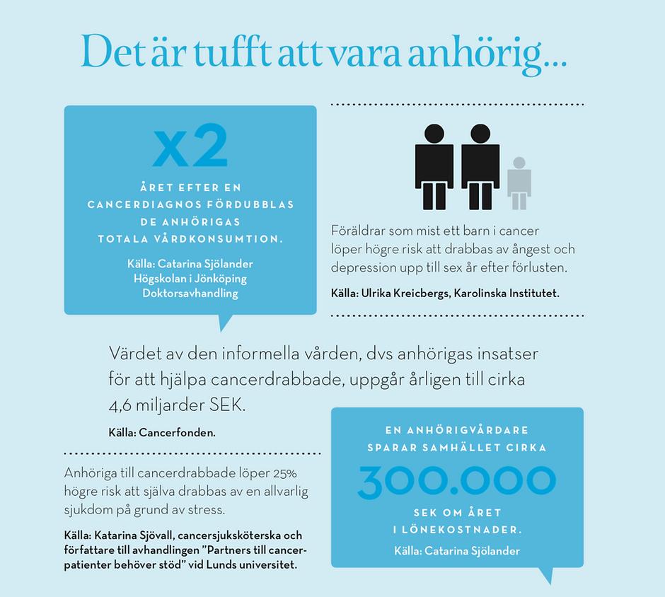 STATISTIK ANHÖRIGA CANCERKOMPISAR