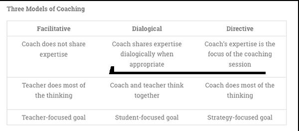 Three Models of Coaching.png