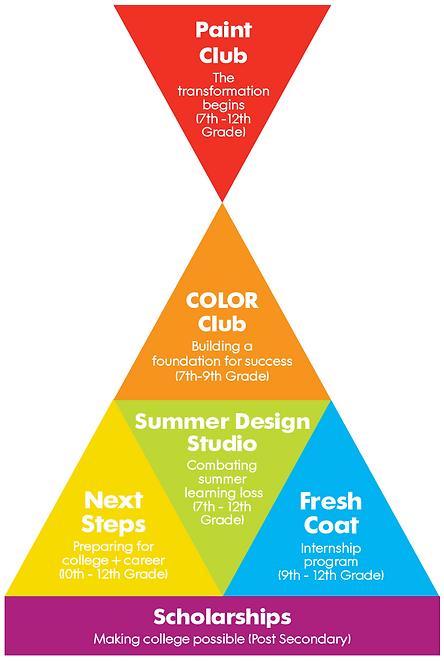 Program diagram.png
