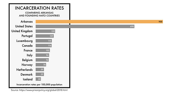 AR incarceration rate.jpg