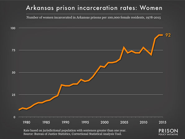 AR women incarceration.jpg
