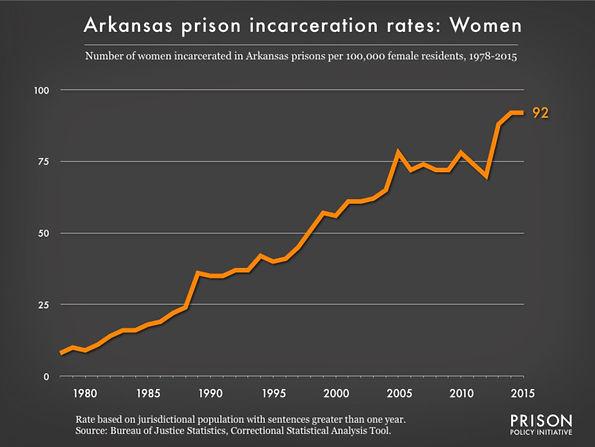 AR women incarceration.jpg