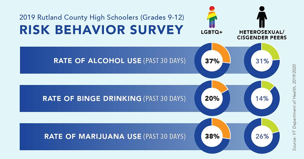 2019 Rutland Country High School Risk Behavior Survey Results
