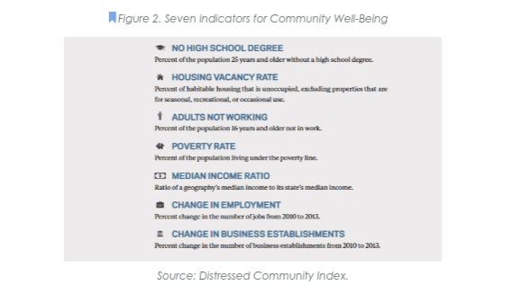 Seven Indicators for Community Well-Bein