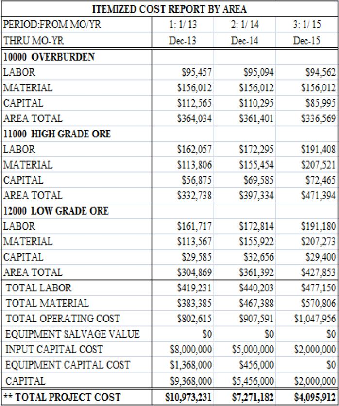 Generate Capex Opex Cost Reports