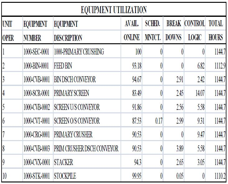 Equipment Utilization Output from Dynamic Simulation