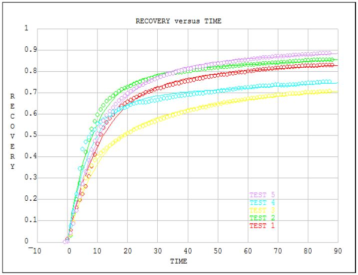 Plot & curve-fit recovery curves