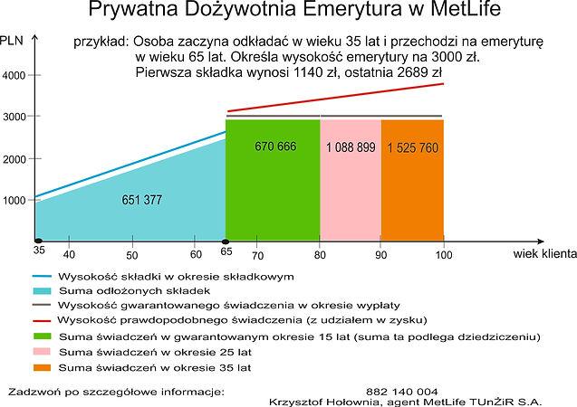 emerytura wykres.jpg