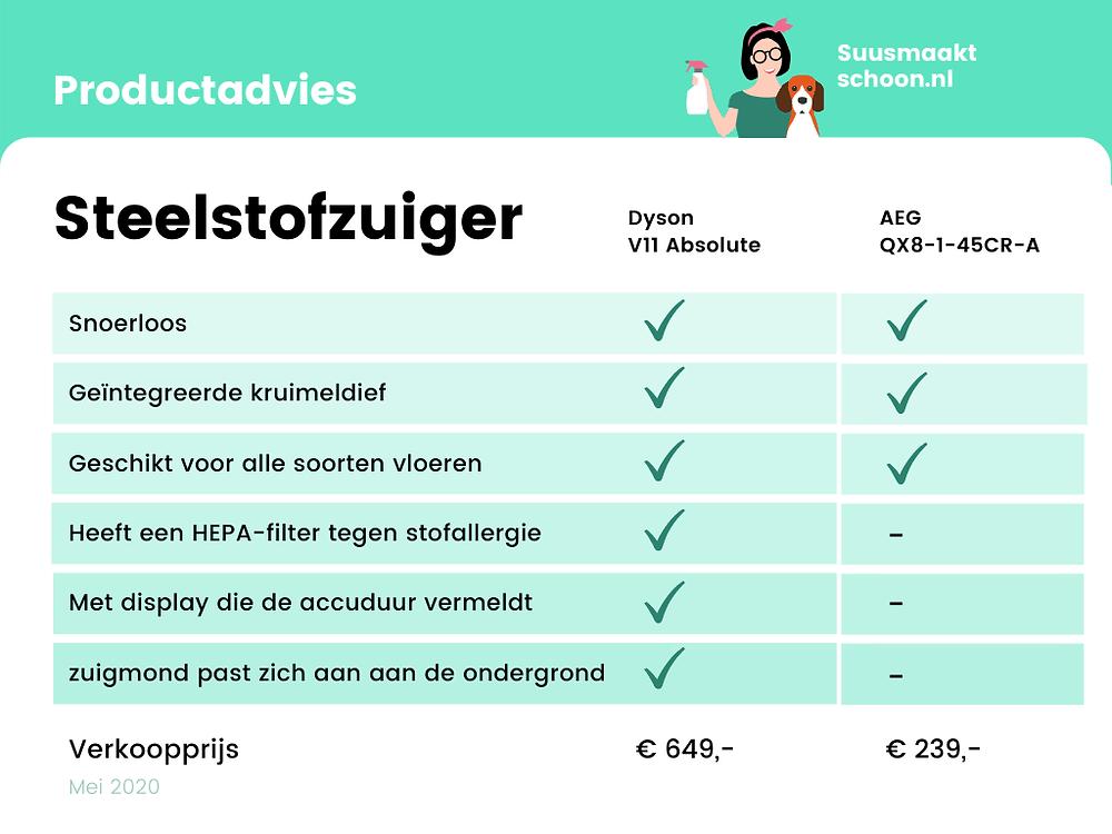 suusmaaktschoon.nl | suus maakt schoon | stofzuiger zonder snoer | steelstofzuiger | dyson v11 absolute | dyson v11 | draadloze stofzuiger | snoerloze stofzuiger | dyson steelstofzuiger | beste steelstofzuiger