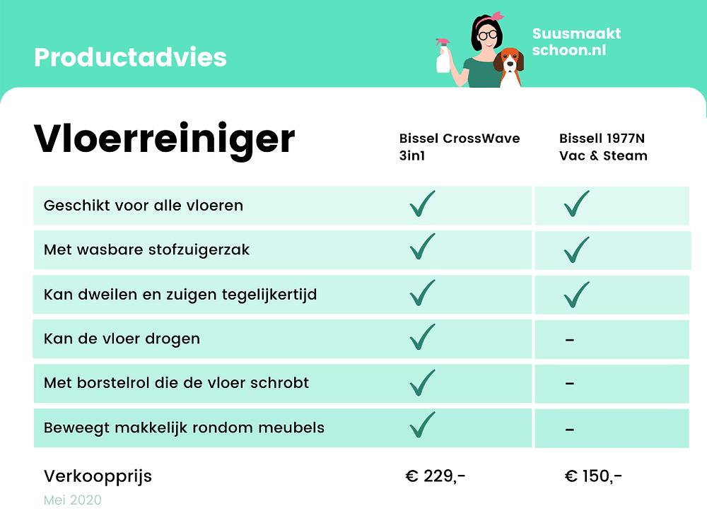 suusmaaktschoon.nl | suus maakt schoon | vloerreiniger | bissell crosswave | dweilen