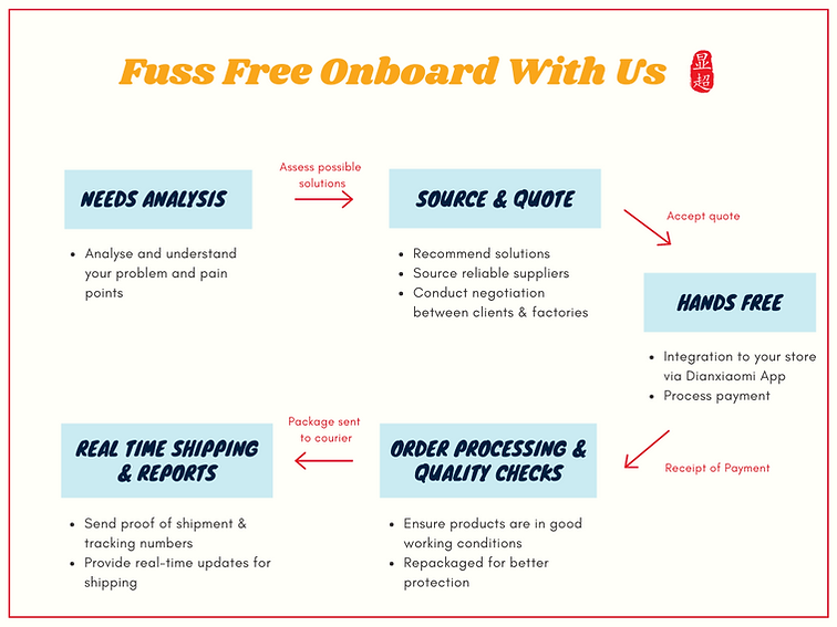 Onboarding Process - Visual.png