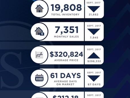 Phoenix Metro September Market Profile