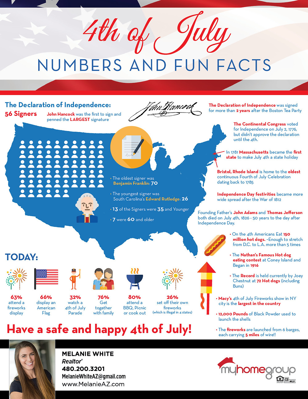 4th of July Numbers and Fun Facts