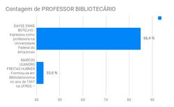 biblitoecario professor