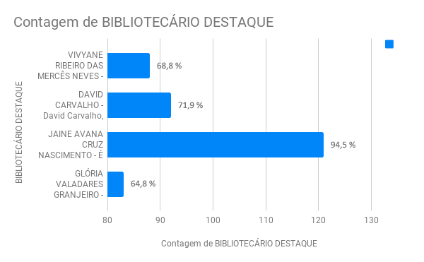 bibliotecario destaque 2018