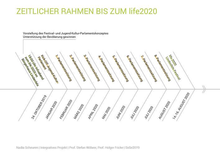 Zeitlicher Rahmen bis zum life2020.jpg