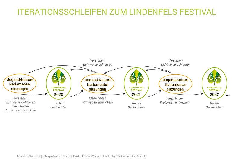 Iterationsschleifen zum Lindenfels Festi