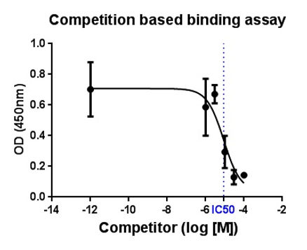 competition vased binding assay