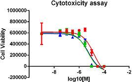 cytotocicity assay