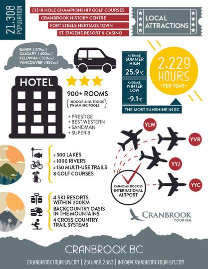 Cranbrook Infographic