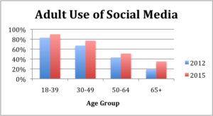Will Social Media Help Your Campaign?