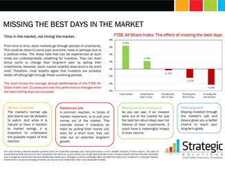 It is 'Time In The Market', not 'Timing The Market'