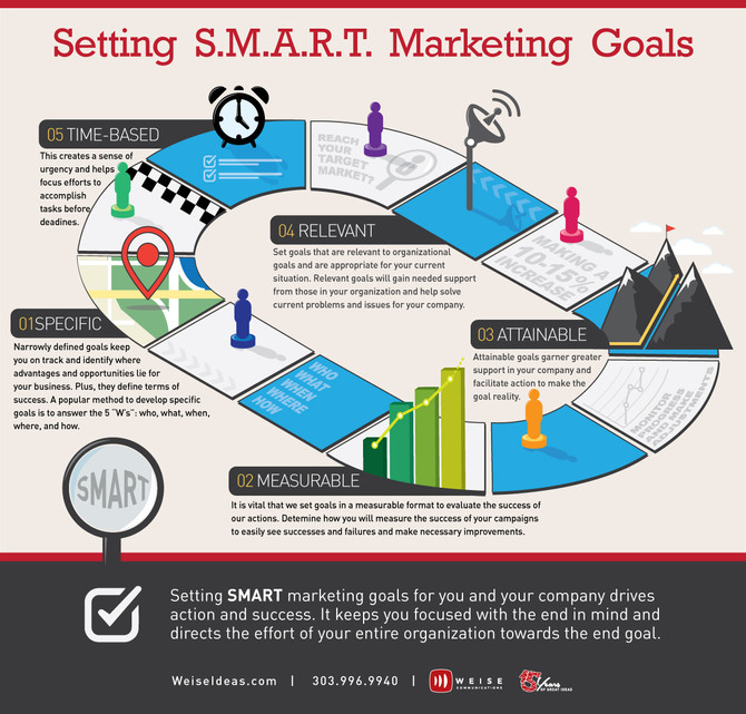 S.M.A.R.T. Marketing