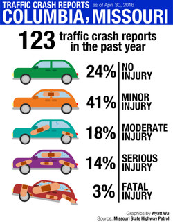 Traffic Crash Reports Infographic