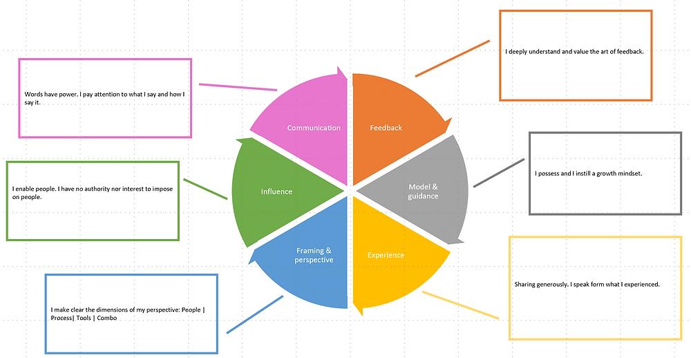 the mentoring wheel
