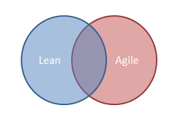 What do you mean by Agile