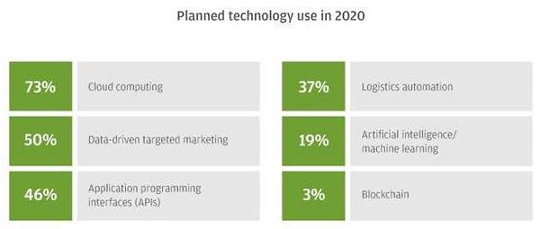 Planned 2020 Tech.jpg