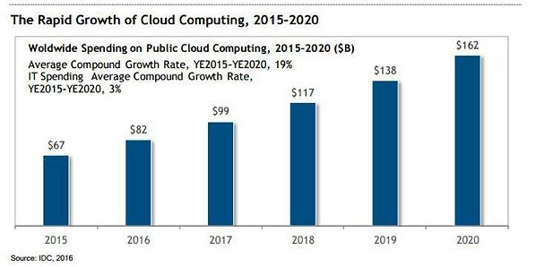 utilities cloud.png