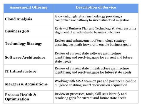 Professional Services Assessment Chart.j