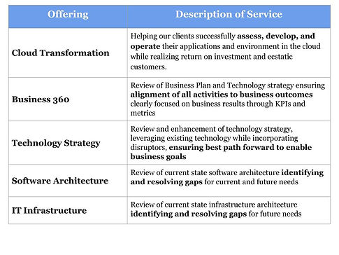 Professional Services Assessment Chart (