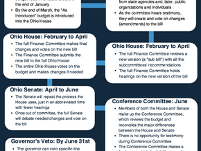 New to Budget Advocacy? Check Out Our Ohio Budget Overview