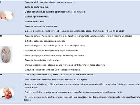 SIGNOS DE ALERTA T.E.A