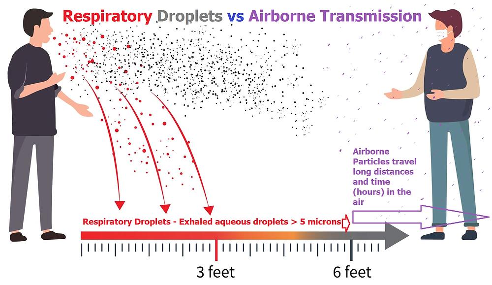 COVID-19 Respiratory Droplets vs Airborne Transmission_NCide.US