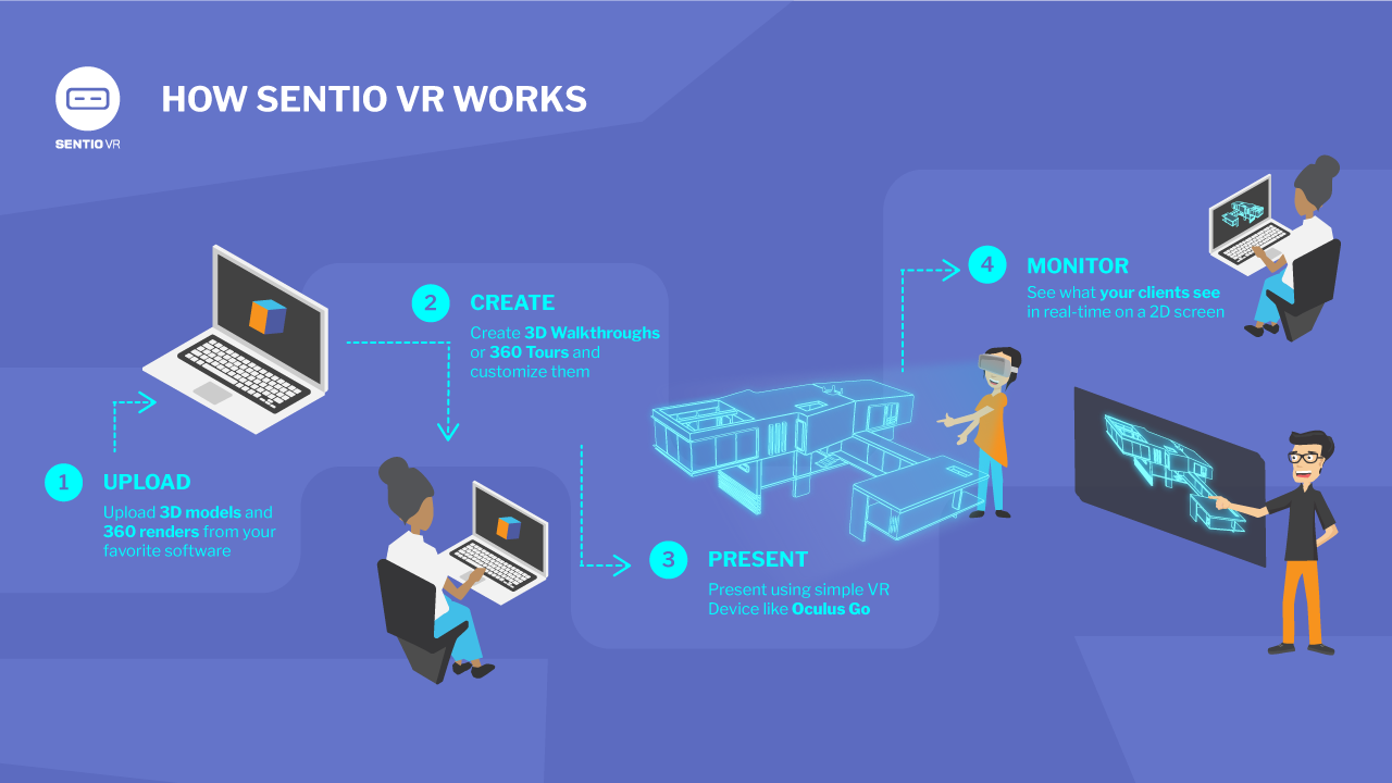 Virtual Reality Architecture | 3D to VR | SENTIO VR