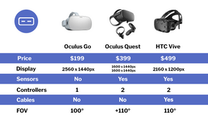Oculus Go vs Oculus Quest vs HTC Vive