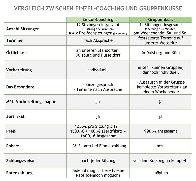 Vergleich Einzelcoaching - Gruppenkurs2.