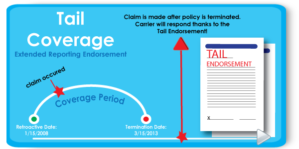 Tail Coverage: What is it, how does it work, and when am I eligible?