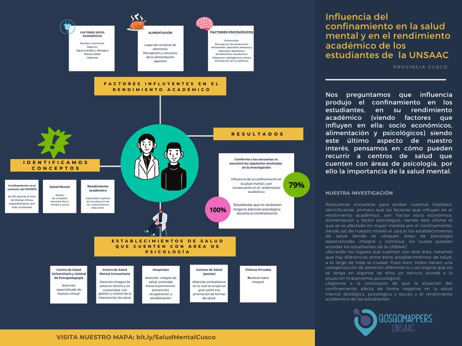 Flyer in Spanish about Influencia del confinamiento en la salud mental y en el rendimiento académico de los estudiantes de la UNSAAC.