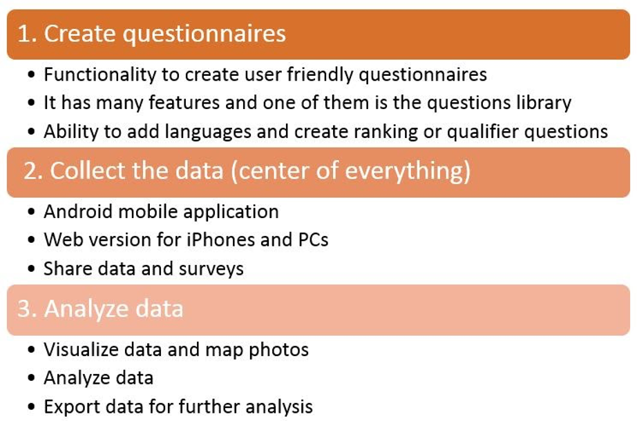 Image explains the three categories for using KoBo Toolbox. 1. Create questionnaires, 2.Collect the data (center of everything, 3. Analyze data.