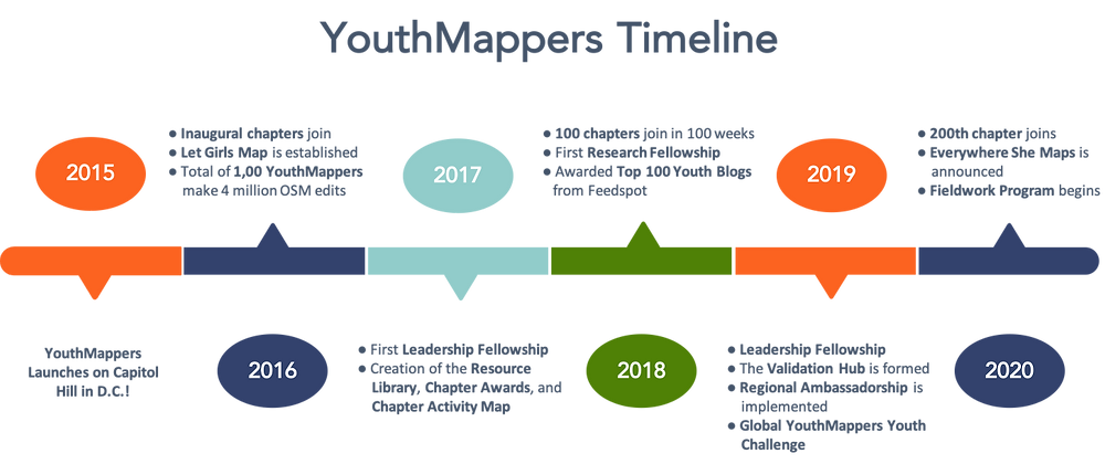Timeline showing some YouthMappers accomplishments from 2015-2020