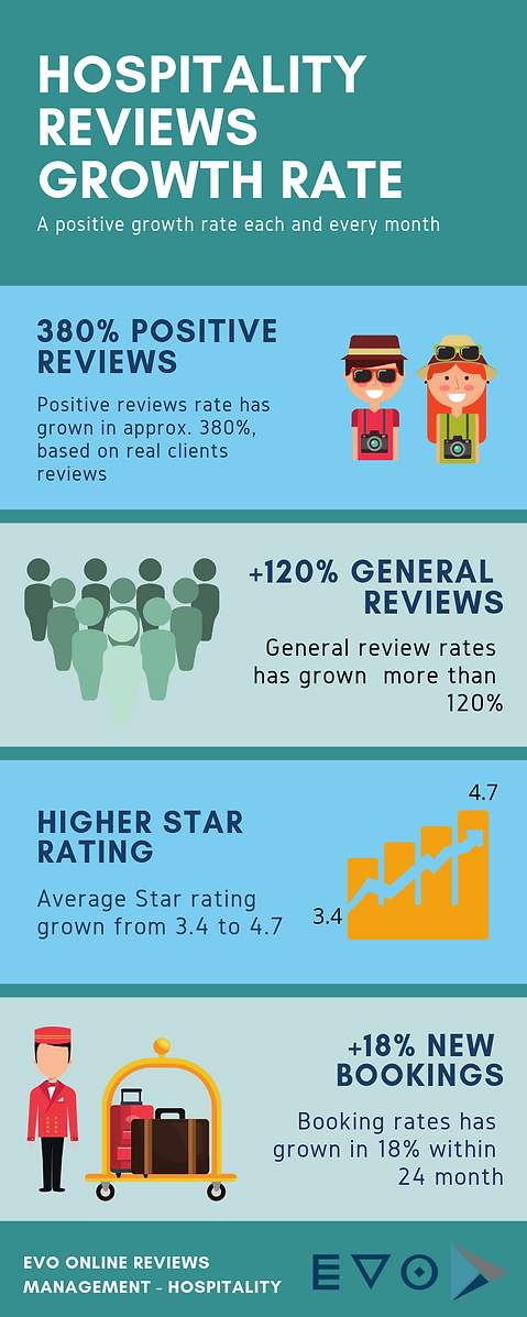 Online review management in the hospitality industry | MCBA