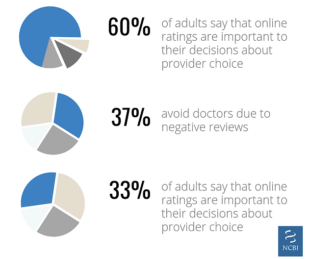 Online Review Management in the Healthcare industry