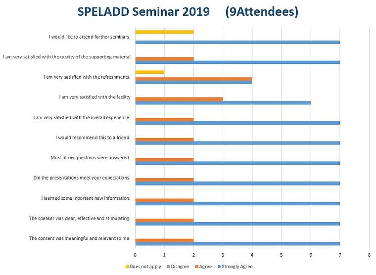 2019 Seminar Results  .JPG